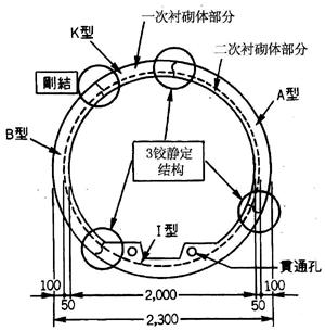 图-1 附带仰拱沟槽二次衬砌整体型衬砌结构图